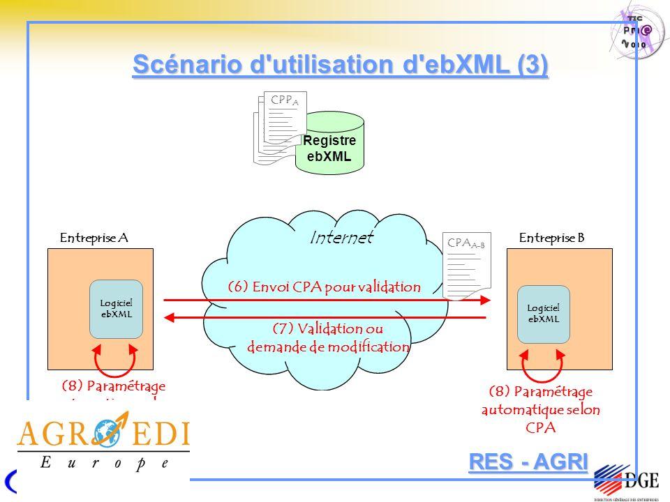 Registre ebXML Entreprise A Logiciel ebXML CPP A CPP C CPP B CPP A Entreprise B Logiciel ebXML (6) Envoi CPA pour validation CPA A-B (7) Validation ou demande de modification (8) Paramétrage automatique selon CPA Internet Scénario d utilisation d ebXML (3) RES - AGRI
