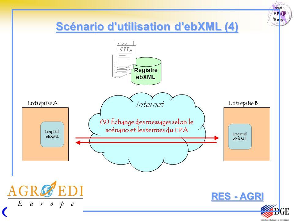 Registre ebXML Entreprise A Logiciel ebXML CPP A CPP C CPP B CPP A Entreprise B Logiciel ebXML (9) Échange des messages selon le scénario et les termes du CPA Internet Scénario d utilisation d ebXML (4) RES - AGRI