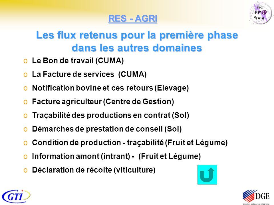 Les flux retenus pour la première phase dans les autres domaines o Le Bon de travail (CUMA) o La Facture de services (CUMA) o Notification bovine et ces retours (Elevage) o Facture agriculteur (Centre de Gestion) o Traçabilité des productions en contrat (Sol) o Démarches de prestation de conseil (Sol) o Condition de production - traçabilité (Fruit et Légume) o Information amont (intrant) - (Fruit et Légume) o Déclaration de récolte (viticulture) RES - AGRI