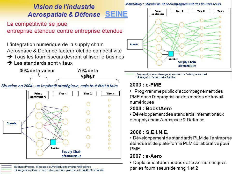 La compétitivité se joue entreprise étendue contre entreprise étendue L intégration numérique de la supply chain Aerospace & Defence facteur-clef de compétitivité Tous les fournisseurs devront utiliser l e-business Les standards sont vitaux 30% de la valeur70% de la valeur Vision de l industrie Aerospatiale & Défense 2003 : e-PME Prog<ramme public d accompagnement des PME dans l appropriation des modes de travail numériques 2006 : S.E.I.N.E.