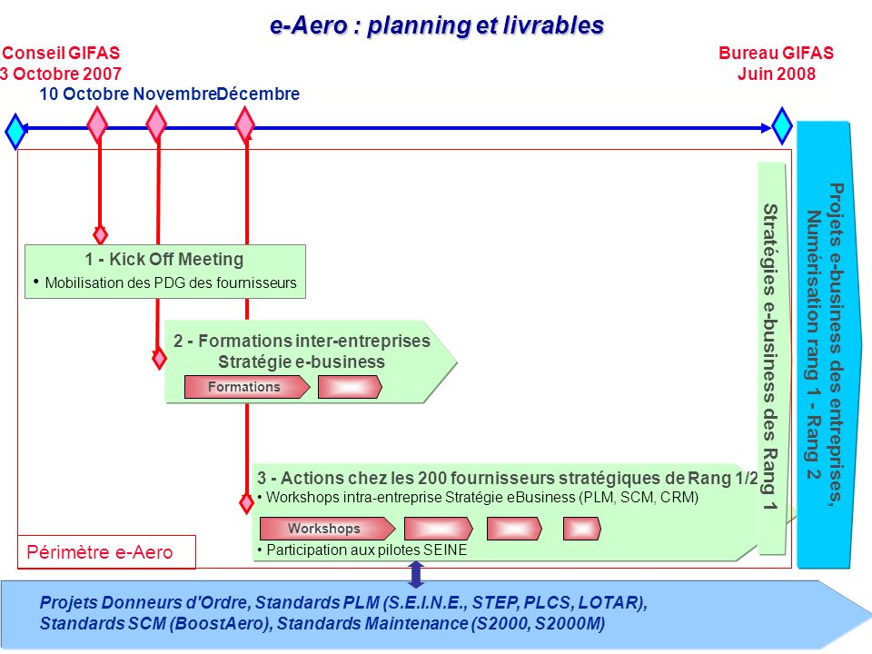 Décembre 3 - Actions chez les 200 fournisseurs stratégiques de Rang 1/2 Workshops intra-entreprise Stratégie eBusiness (PLM, SCM, CRM) Participation aux pilotes SEINE e-Aero : planning et livrables Conseil GIFAS 3 Octobre 2007 Bureau GIFAS Juin 2008 Stratégies e-business des Rang 1 Projets e-business des entreprises, Numérisation rang 1 - Rang 2 Projets Donneurs d Ordre, Standards PLM (S.E.I.N.E., STEP, PLCS, LOTAR), Standards SCM (BoostAero), Standards Maintenance (S2000, S2000M) Workshops Périmètre e-Aero 2 - Formations inter-entreprises Stratégie e-business Formations Novembre10 Octobre 1 - Kick Off Meeting Mobilisation des PDG des fournisseurs