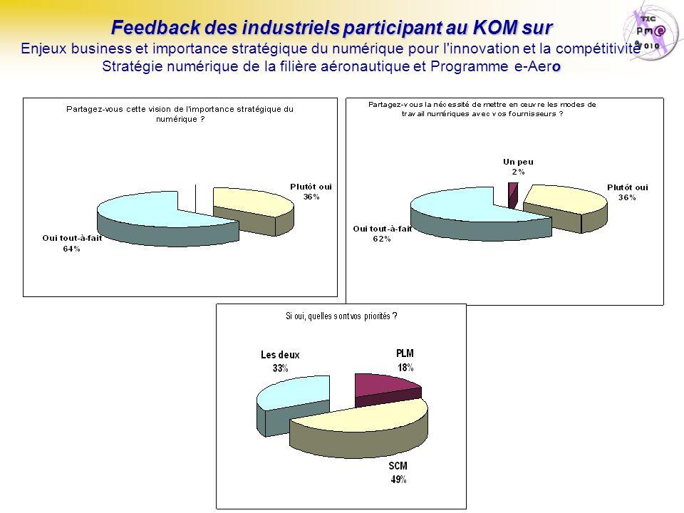 Feedback des industriels participant au KOM sur o Feedback des industriels participant au KOM sur Enjeux business et importance stratégique du numérique pour l innovation et la compétitivité Stratégie numérique de la filière aéronautique et Programme e-Aero