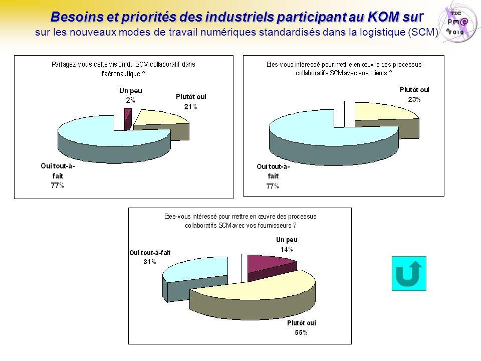Besoins et priorités des industriels participant au KOM su Besoins et priorités des industriels participant au KOM su r sur les nouveaux modes de travail numériques standardisés dans la logistique (SCM)