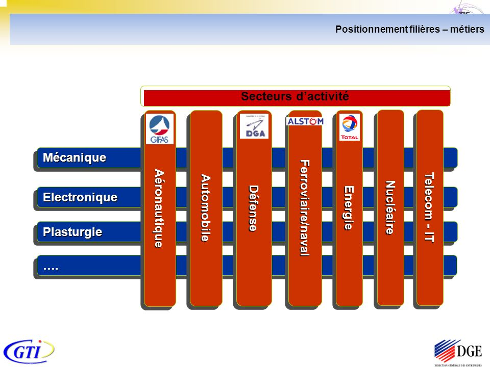 Positionnement filières – métiers ….…. ElectroniqueElectronique MécaniqueMécanique PlasturgiePlasturgie AéronautiqueAéronautiqueAutomobileAutomobileDé