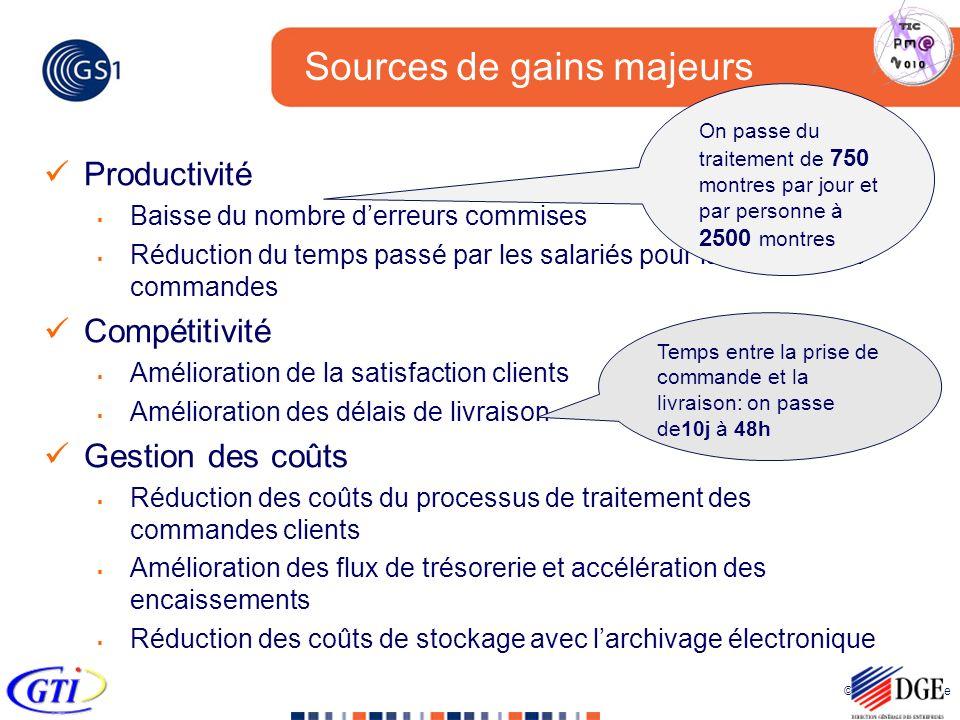 © 2005 GS1 France Sources de gains majeurs Productivité Baisse du nombre derreurs commises Réduction du temps passé par les salariés pour la gestion d
