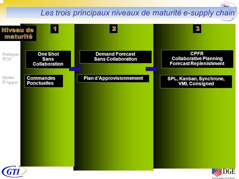 23 1 Commandes Ponctuelles Pratiques SCM Plan dApprovisionnement SPL, Kanban, Synchrone, VMI, Consigned Demand Forecast Sans Collaboration CPFR Collab