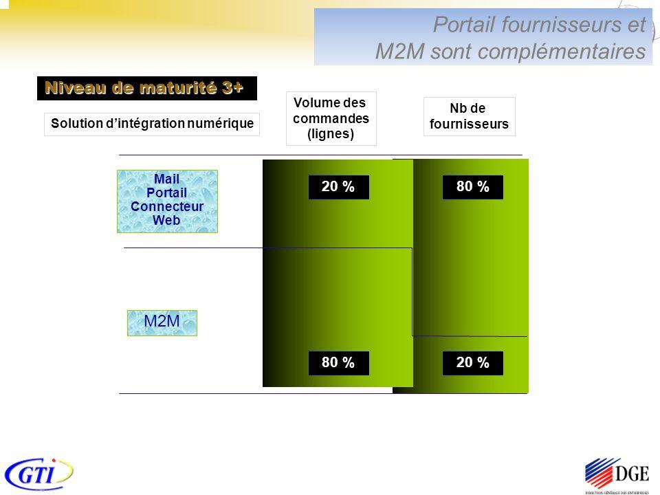 Volume des commandes (lignes) 20 % 80 % Nb de fournisseurs 80 % 20 % Mail Portail Connecteur Web Solution dintégration numérique M2M Niveau de maturité 3+ Portail fournisseurs et M2M sont complémentaires