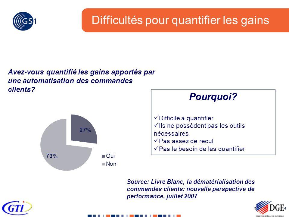 © 2005 GS1 France Difficultés pour quantifier les gains Avez-vous quantifié les gains apportés par une automatisation des commandes clients? Source: L