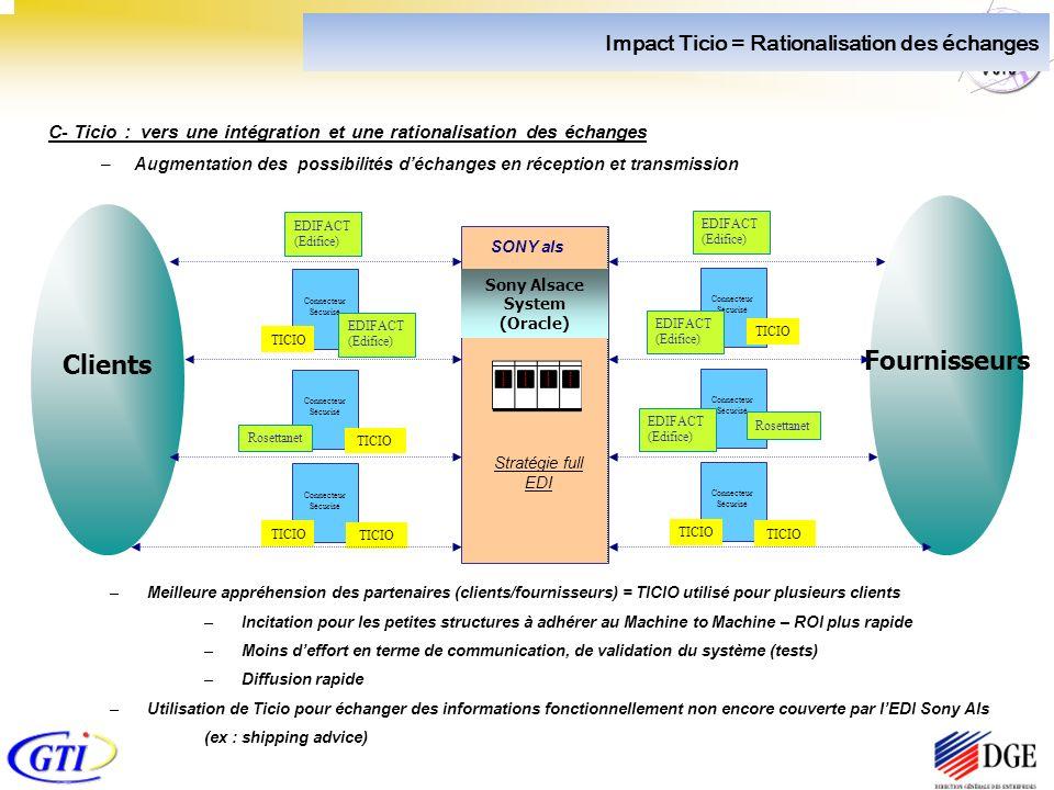 C- Ticio : vers une intégration et une rationalisation des échanges –Augmentation des possibilités déchanges en réception et transmission Connecteur Sécurisé TICIO EDIFACT (Edifice) SONY als Sony Alsace System (Oracle) Clients Fournisseurs EDIFACT (Edifice) Connecteur Sécurisé Rosettanet Connecteur Sécurisé TICIO Connecteur Sécurisé TICIO EDIFACT (Edifice) EDIFACT (Edifice) Connecteur Sécurisé Rosettanet Connecteur Sécurisé TICIO EDIFACT (Edifice) –Meilleure appréhension des partenaires (clients/fournisseurs) = TICIO utilisé pour plusieurs clients –Incitation pour les petites structures à adhérer au Machine to Machine – ROI plus rapide –Moins deffort en terme de communication, de validation du système (tests) –Diffusion rapide –Utilisation de Ticio pour échanger des informations fonctionnellement non encore couverte par lEDI Sony Als (ex : shipping advice) Stratégie full EDI Impact Ticio = Rationalisation des échanges TICIO