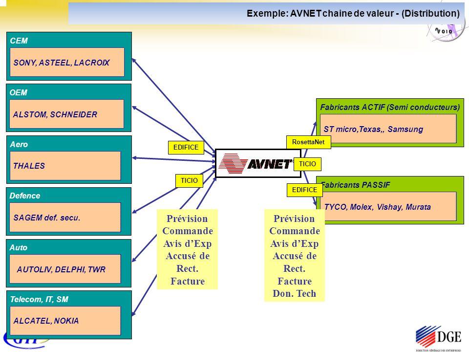 Aero THALES Defence SAGEM def. secu. Auto AUTOLIV, DELPHI, TWR Telecom, IT, SM ALCATEL, NOKIA Exemple: AVNET chaine de valeur - (Distribution) CEM SON