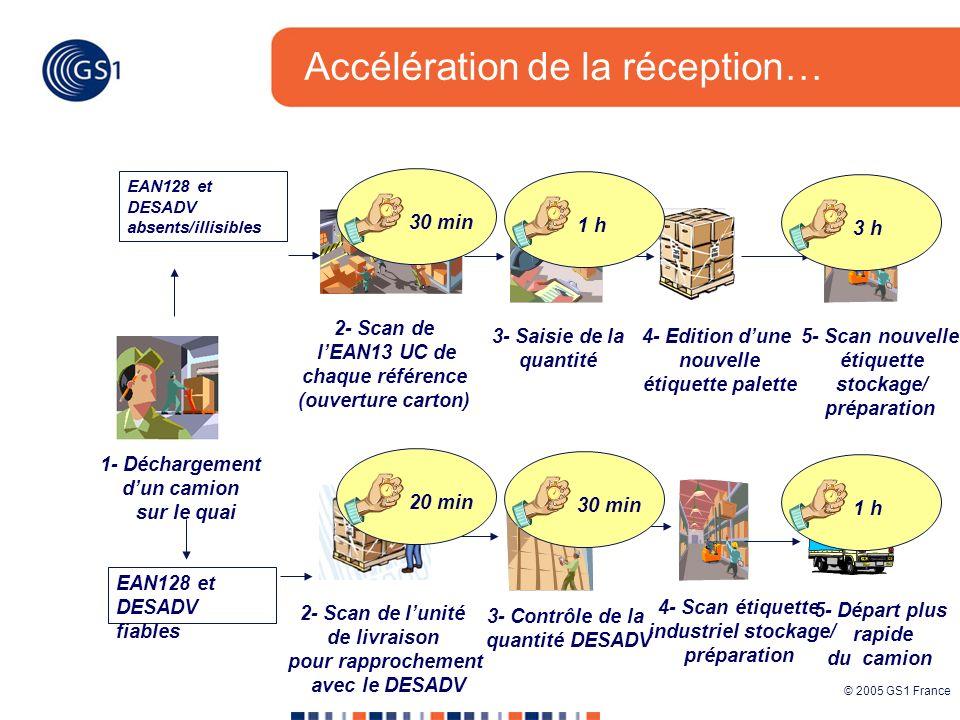 © 2005 GS1 France 2- Scan de lunité de livraison pour rapprochement avec le DESADV 3- Contrôle de la quantité DESADV 4- Scan étiquette industriel stoc