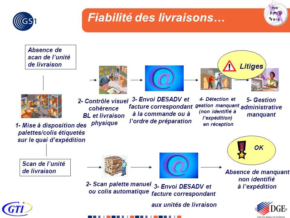 © 2005 GS1 France 2- Contrôle visuel cohérence BL et livraison physique 1- Mise à disposition des palettes/colis étiquetés sur le quai dexpédition 2-