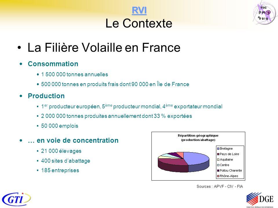 RVI RVI Le Contexte La Filière Volaille en France … en voie de concentration 21 000 élevages 400 sites dabattage 185 entreprises Sources : APVF - CIV