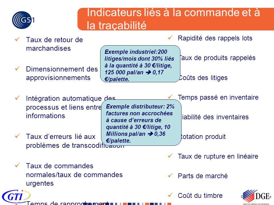 © 2005 GS1 France Indicateurs liés à la commande et à la traçabilité Taux de retour de marchandises Dimensionnement des approvisionnements Intégration