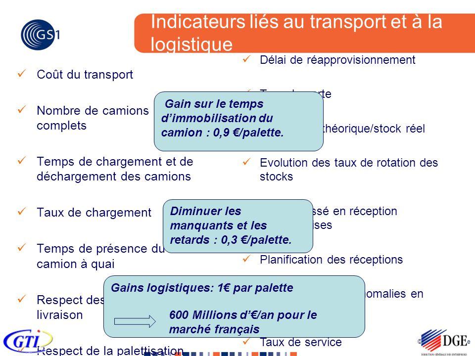 © 2005 GS1 France Indicateurs liés au transport et à la logistique Coût du transport Nombre de camions complets Temps de chargement et de déchargement