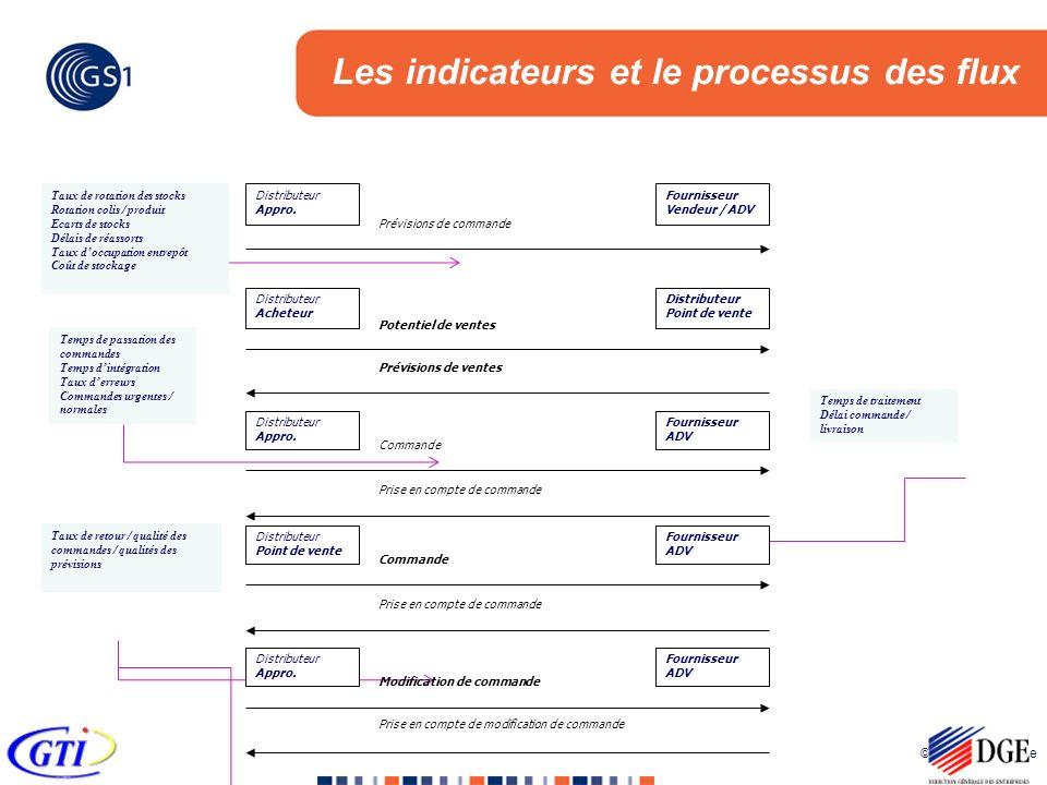 © 2005 GS1 France Les indicateurs et le processus des flux Commande Prise en compte de commande Distributeur Appro. Fournisseur ADV Commande Prise en