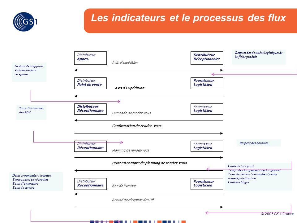© 2005 GS1 France Avis d'expédition Distributeur Appro. Fournisseur ADV Distributeur Appro. Distributeur Réceptionnaire Avis d'Expédition Distributeur