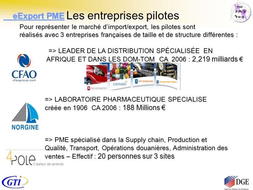 Les entreprises pilotes Pour représenter le marché dimport/export, les pilotes sont réalisés avec 3 entreprises françaises de taille et de structure différentes : => LEADER DE LA DISTRIBUTION SPÉCIALISÉE EN AFRIQUE ET DANS LES DOM-TOM CA 2006 : 2,219 milliards => LEADER DE LA DISTRIBUTION SPÉCIALISÉE EN AFRIQUE ET DANS LES DOM-TOM CA 2006 : 2,219 milliards => LABORATOIRE PHARMACEUTIQUE SPECIALISE créée en 1906 CA 2006 : 188 Millions => LABORATOIRE PHARMACEUTIQUE SPECIALISE créée en 1906 CA 2006 : 188 Millions => PME spécialisé dans la Supply chain, Production et Qualité, Transport, Opérations douanières, Administration des ventes – Effectif : 20 personnes sur 3 sites eExport PME eExport PME
