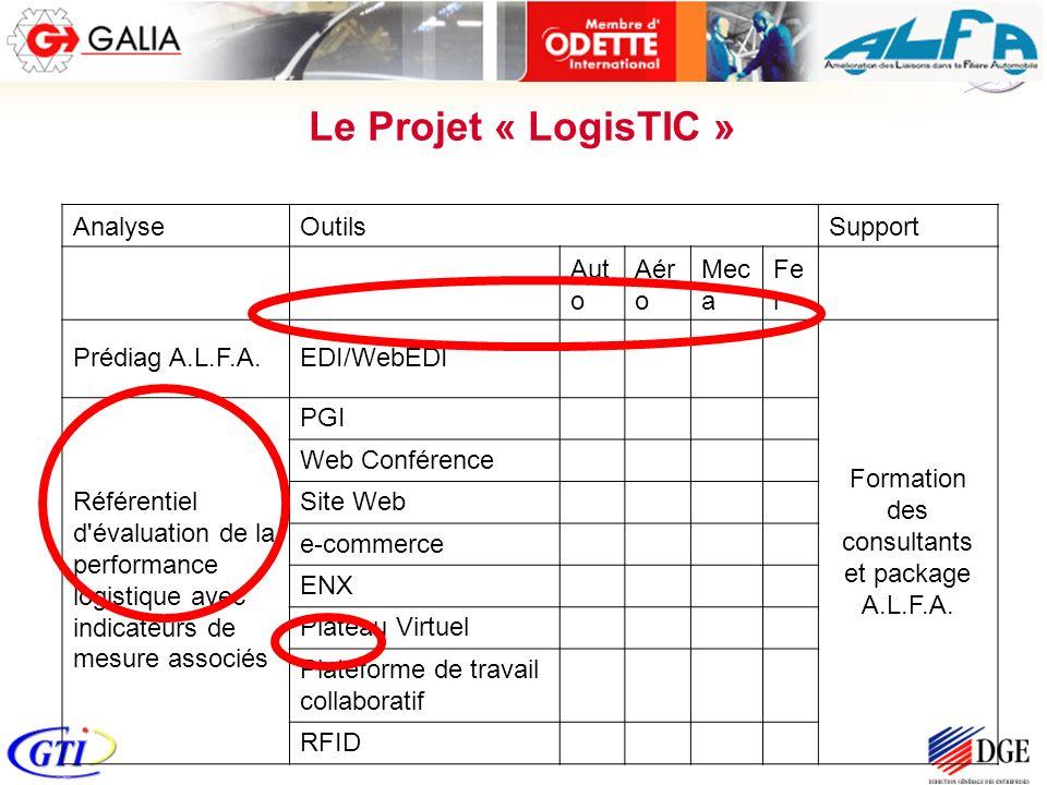 AnalyseOutilsSupport Aut o Aér o Mec a Fe r Prédiag A.L.F.A.EDI/WebEDI Formation des consultants et package A.L.F.A. Référentiel d'évaluation de la pe