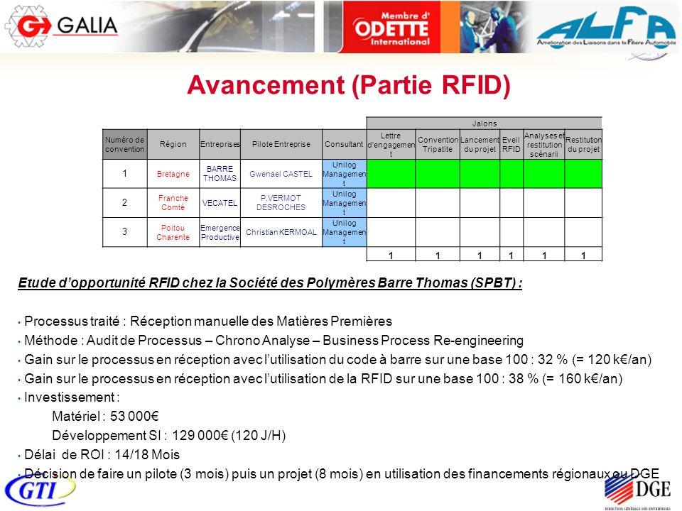 Avancement (Partie RFID) Jalons Numéro de convention RégionEntreprisesPilote EntrepriseConsultant Lettre d'engagemen t Convention Tripatite Lancement