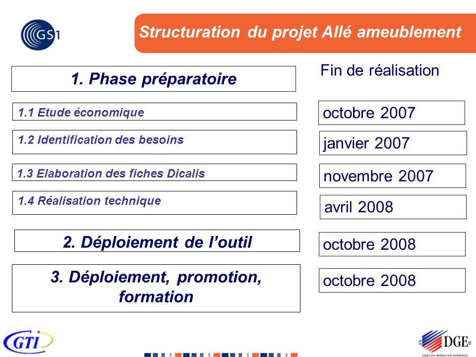 © 2005 GS1 France Structuration du projet Allé ameublement Fin de réalisation 1. Phase préparatoire 1.1 Etude économique 1.2 Identification des besoin