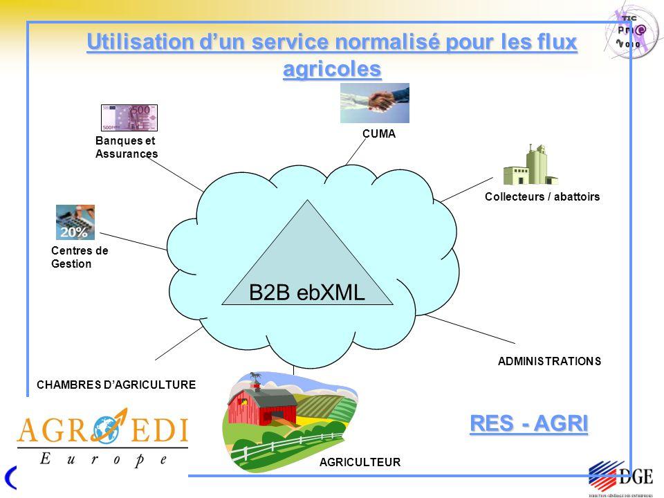 Utilisation dun service normalisé pour les flux agricoles Internet Banques et Assurances Centres de Gestion AGRICULTEUR CUMA ADMINISTRATIONS Collecteurs / abattoirs CHAMBRES DAGRICULTURE B2B ebXML RES - AGRI