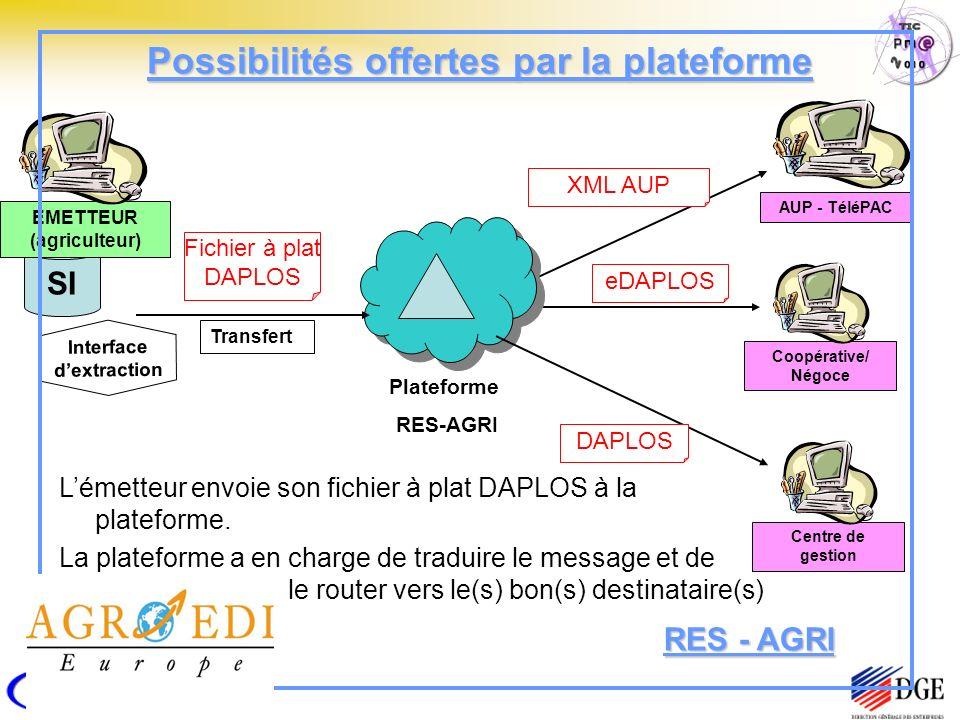 SI Possibilités offertes par la plateforme EMETTEUR (agriculteur) Fichier à plat DAPLOS Interface dextraction Transfert Plateforme RES-AGRI Lémetteur envoie son fichier à plat DAPLOS à la plateforme.