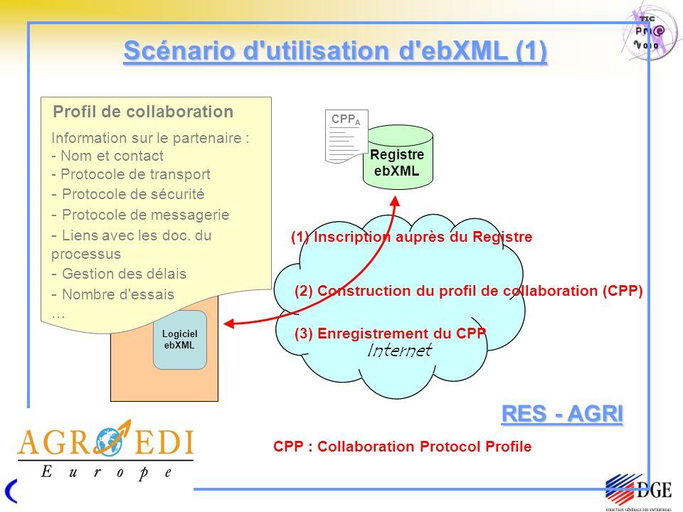 Scénario d utilisation d ebXML (1) Registre ebXML Entreprise A Logiciel ebXML (1) Inscription auprès du Registre (2) Construction du profil de collaboration (CPP) (3) Enregistrement du CPP Profil de collaboration Information sur le partenaire : - Nom et contact - Protocole de transport - Protocole de sécurité - Protocole de messagerie - Liens avec les doc.
