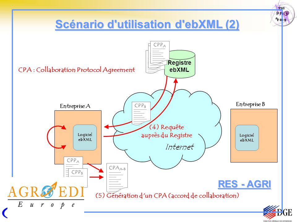 Registre ebXML Entreprise A Logiciel ebXML CPP A Internet CPP C CPP B CPP A Entreprise B Logiciel ebXML (4) Requête auprès du Registre CPP B (5) Génération d un CPA (accord de collaboration) CPP A CPP B CPA A-B CPA : Collaboration Protocol Agreement Scénario d utilisation d ebXML (2) RES - AGRI