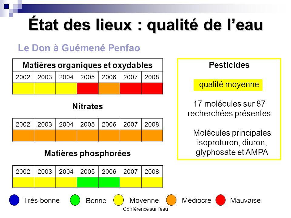 Conférence sur l'eau État des lieux : qualité de leau Matières organiques et oxydables 2002200320042005200620072008 Nitrates 2002200320042005200620072