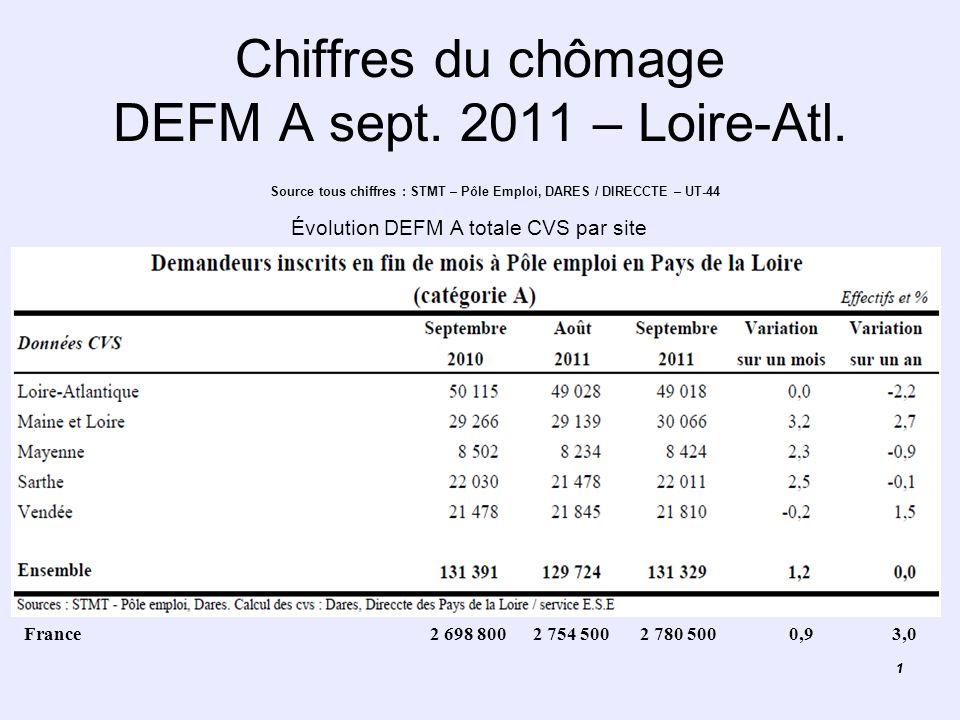 11 Chiffres du chômage DEFM A sept. 2011 – Loire-Atl. Source tous chiffres : STMT – Pôle Emploi, DARES / DIRECCTE – UT-44 France 2 698 800 2 754 500 2