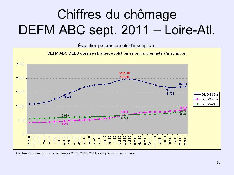 10 Chiffres du chômage DEFM ABC sept. 2011 – Loire-Atl. Évolution par ancienneté dinscription Chiffres indiqués : mois de septembre 2009, 2010, 2011,