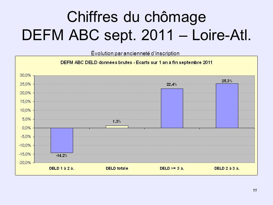 11 Chiffres du chômage DEFM ABC sept. 2011 – Loire-Atl. Évolution par ancienneté dinscription