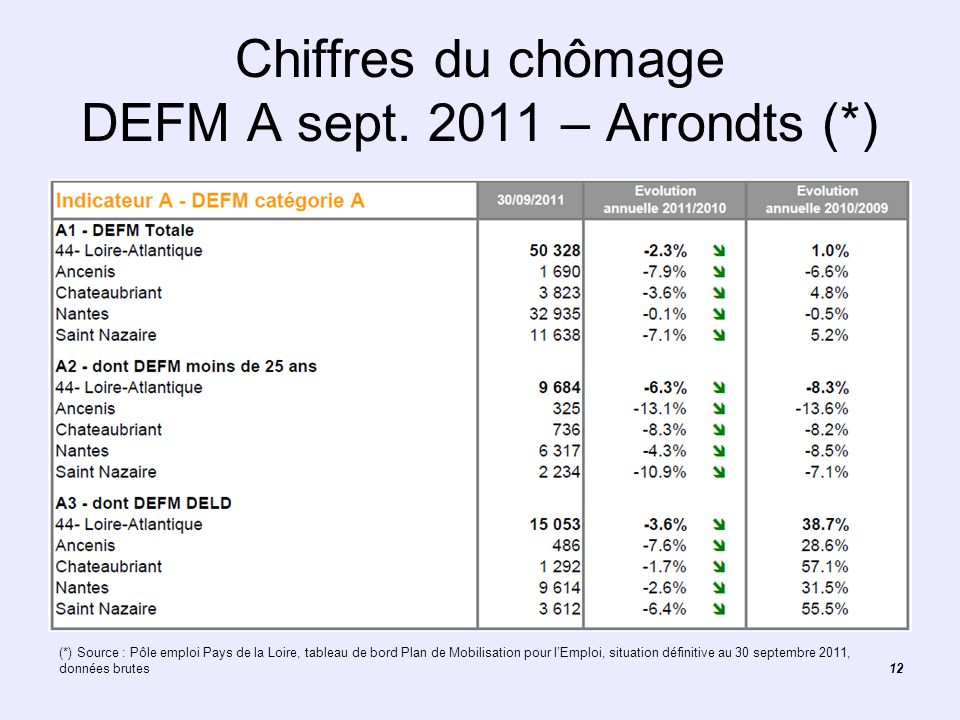 12 Chiffres du chômage DEFM A sept. 2011 – Arrondts (*) (*) Source : Pôle emploi Pays de la Loire, tableau de bord Plan de Mobilisation pour lEmploi,