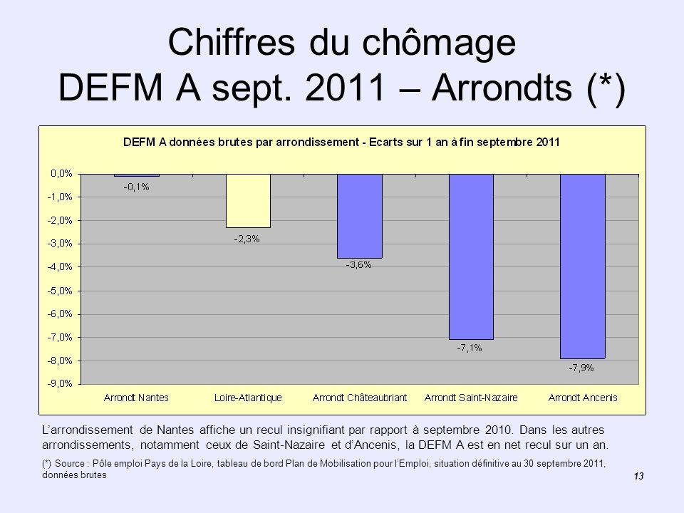 13 Chiffres du chômage DEFM A sept. 2011 – Arrondts (*) Larrondissement de Nantes affiche un recul insignifiant par rapport à septembre 2010. Dans les