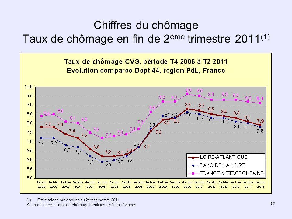 14 Chiffres du chômage Taux de chômage en fin de 2 ème trimestre 2011 (1) (1)Estimations provisoires au 2 ème trimestre 2011 Source : Insee - Taux de