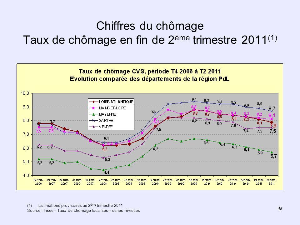 15 Chiffres du chômage Taux de chômage en fin de 2 ème trimestre 2011 (1) (1)Estimations provisoires au 2 ème trimestre 2011 Source : Insee - Taux de