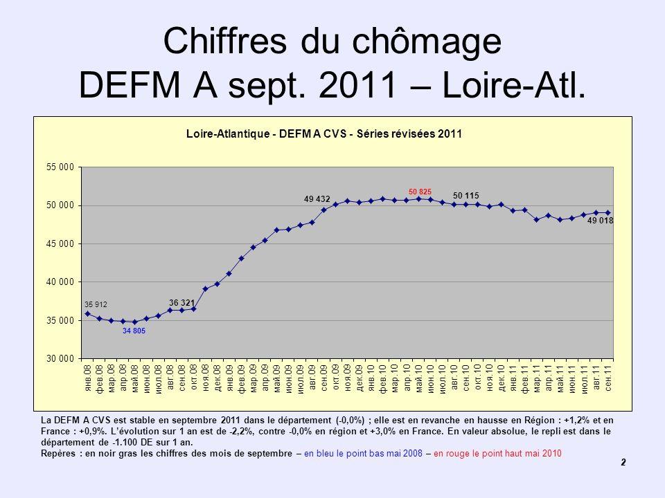 22 Chiffres du chômage DEFM A sept. 2011 – Loire-Atl. La DEFM A CVS est stable en septembre 2011 dans le département (-0,0%) ; elle est en revanche en