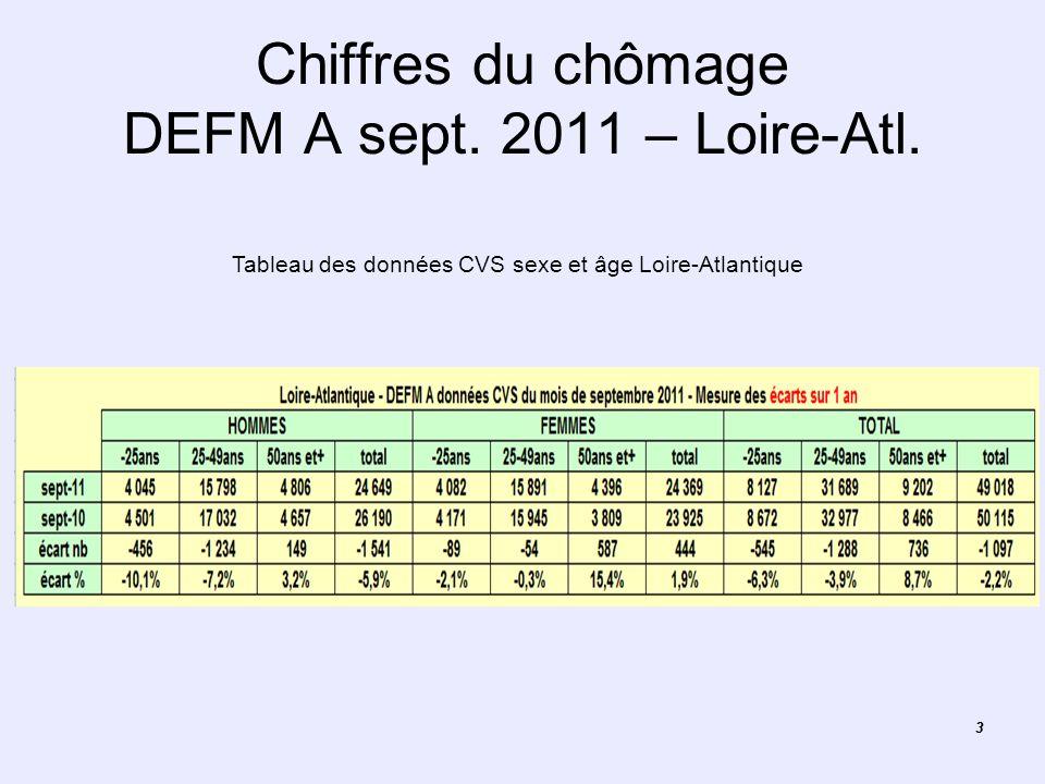 33 Chiffres du chômage DEFM A sept. 2011 – Loire-Atl. Tableau des données CVS sexe et âge Loire-Atlantique