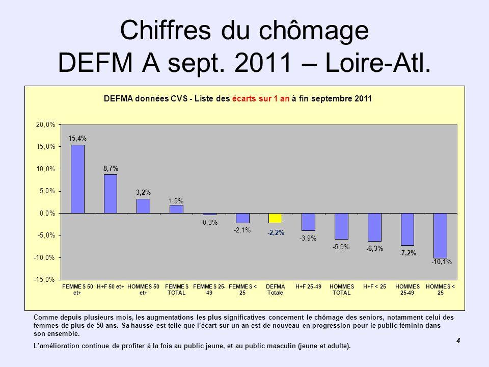 44 Chiffres du chômage DEFM A sept. 2011 – Loire-Atl. Graphique des données CVS sexe et âge Loire-Atlantique Comme depuis plusieurs mois, les augmenta