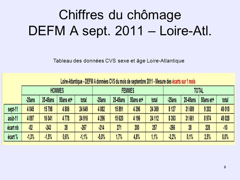 55 Chiffres du chômage DEFM A sept. 2011 – Loire-Atl. Tableau des données CVS sexe et âge Loire-Atlantique