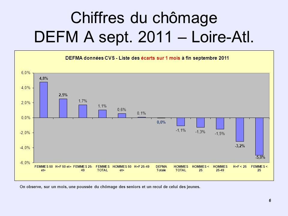 66 Chiffres du chômage DEFM A sept. 2011 – Loire-Atl. Graphique des données CVS sexe et âge Loire-Atlantique On observe, sur un mois, une poussée du c