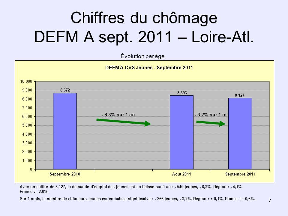 77 Chiffres du chômage DEFM A sept. 2011 – Loire-Atl. Évolution par âge Avec un chiffre de 8.127, la demande demploi des jeunes est en baisse sur 1 an