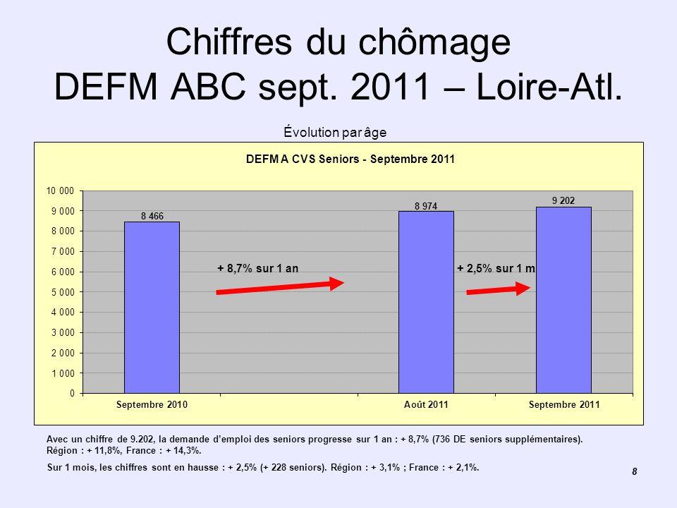 88 Chiffres du chômage DEFM ABC sept. 2011 – Loire-Atl. Évolution par âge Avec un chiffre de 9.202, la demande demploi des seniors progresse sur 1 an