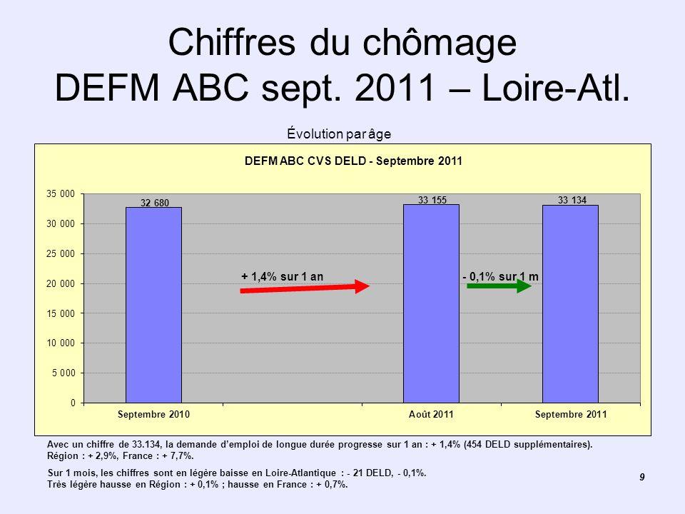 99 Chiffres du chômage DEFM ABC sept. 2011 – Loire-Atl. Avec un chiffre de 33.134, la demande demploi de longue durée progresse sur 1 an : + 1,4% (454