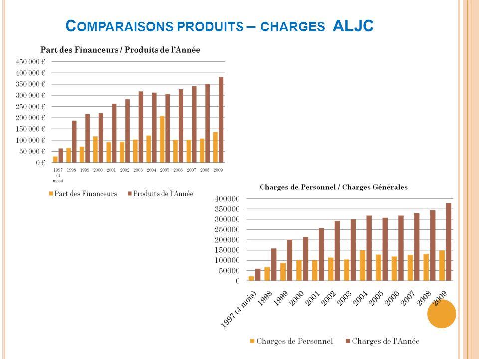 C OMPARAISONS PRODUITS – CHARGES ALJC