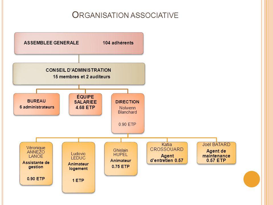 O RGANISATION ASSOCIATIVE ASSEMBLEE GENERALE 104 adhérents CONSEIL D'ADMINISTRATION 15 membres et 2 auditeurs BUREAU 6 administrateurs ÉQUIPE SALARIEE