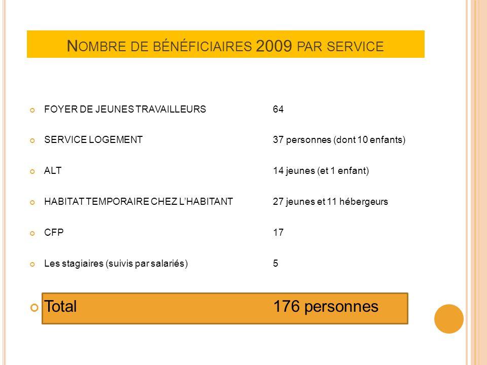 N OMBRE DE BÉNÉFICIAIRES 2009 PAR SERVICE FOYER DE JEUNES TRAVAILLEURS64 SERVICE LOGEMENT37 personnes (dont 10 enfants) ALT14 jeunes (et 1 enfant) HABITAT TEMPORAIRE CHEZ LHABITANT27 jeunes et 11 hébergeurs CFP17 Les stagiaires (suivis par salariés)5 Total176 personnes