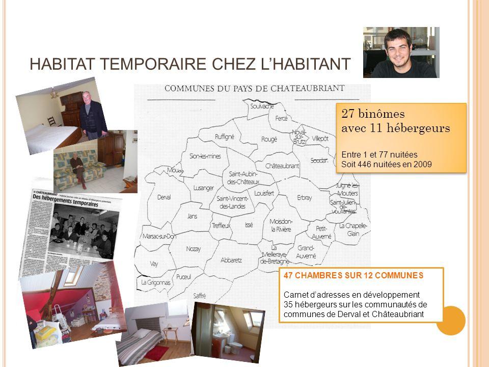 HABITAT TEMPORAIRE CHEZ LHABITANT 47 CHAMBRES SUR 12 COMMUNES Carnet dadresses en développement 35 hébergeurs sur les communautés de communes de Derval et Châteaubriant 27 binômes avec 11 hébergeurs Entre 1 et 77 nuitées Soit 446 nuitées en 2009 27 binômes avec 11 hébergeurs Entre 1 et 77 nuitées Soit 446 nuitées en 2009