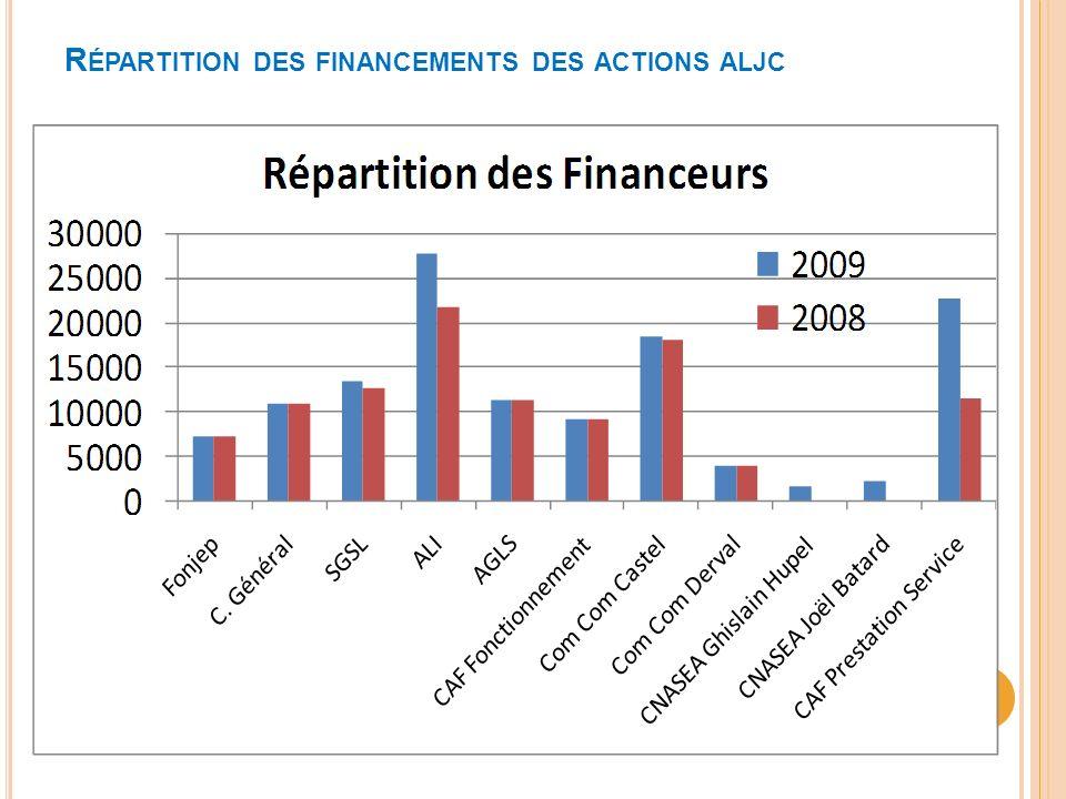 R ÉPARTITION DES FINANCEMENTS DES ACTIONS ALJC